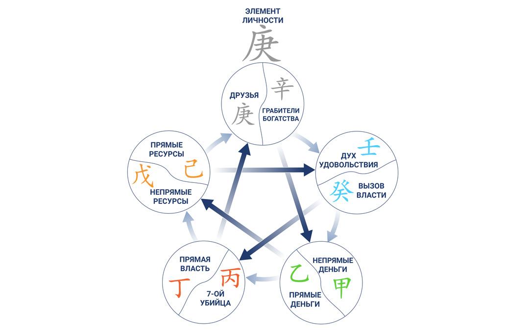 5 элементов в карте Ба Цзы