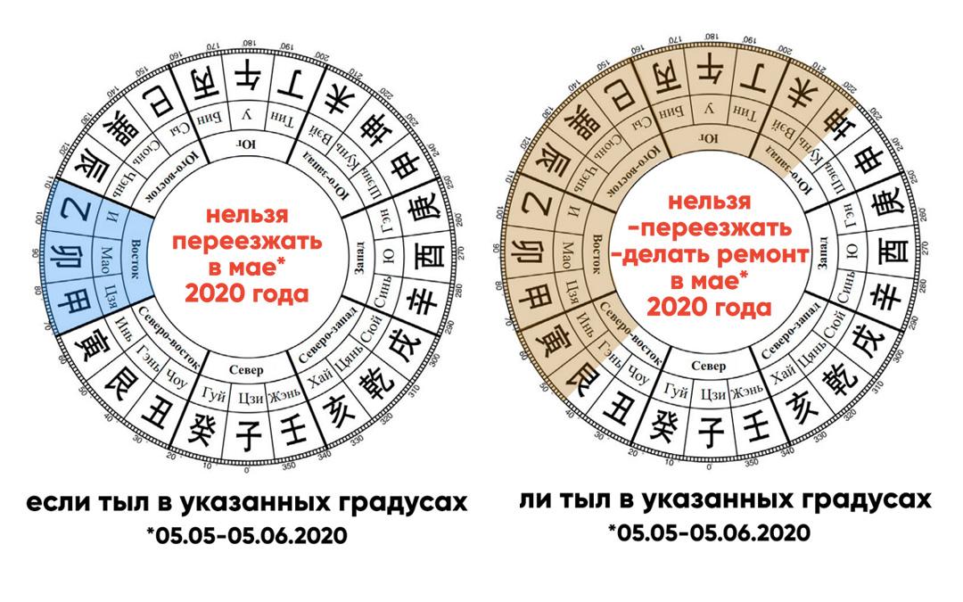 Куда нельзя переезжать и где нельзя начинать ремонт в мае 2020 года?