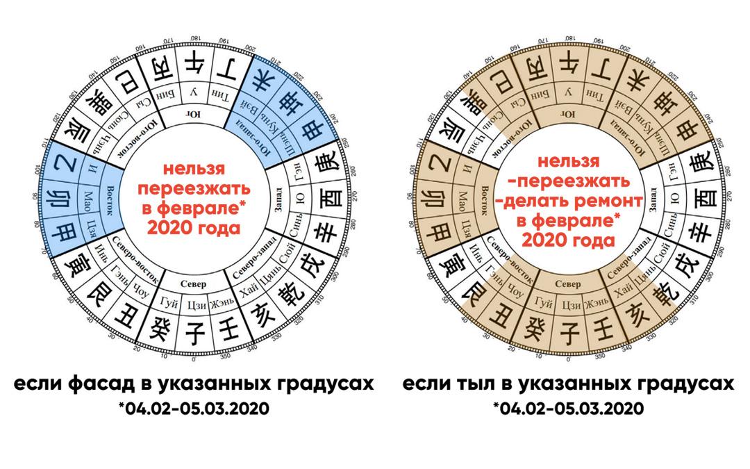 Куда нельзя переезжать и где нельзя начинать ремонт в 2020 году?