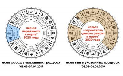 Куда нельзя переезжать и где нельзя начинать ремонт в марте 2020 года?